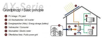Hybridní invertor pro domácí solární elektrárnu AX-K 4000 - 48V UPS 3200VA